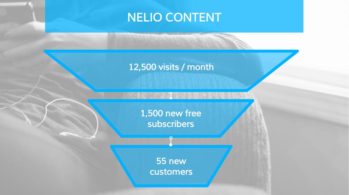 Marketing KPIs of Nelio Content