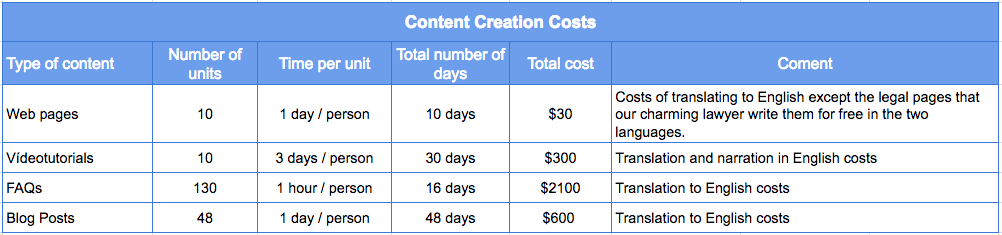 Estimated costs for content creation
