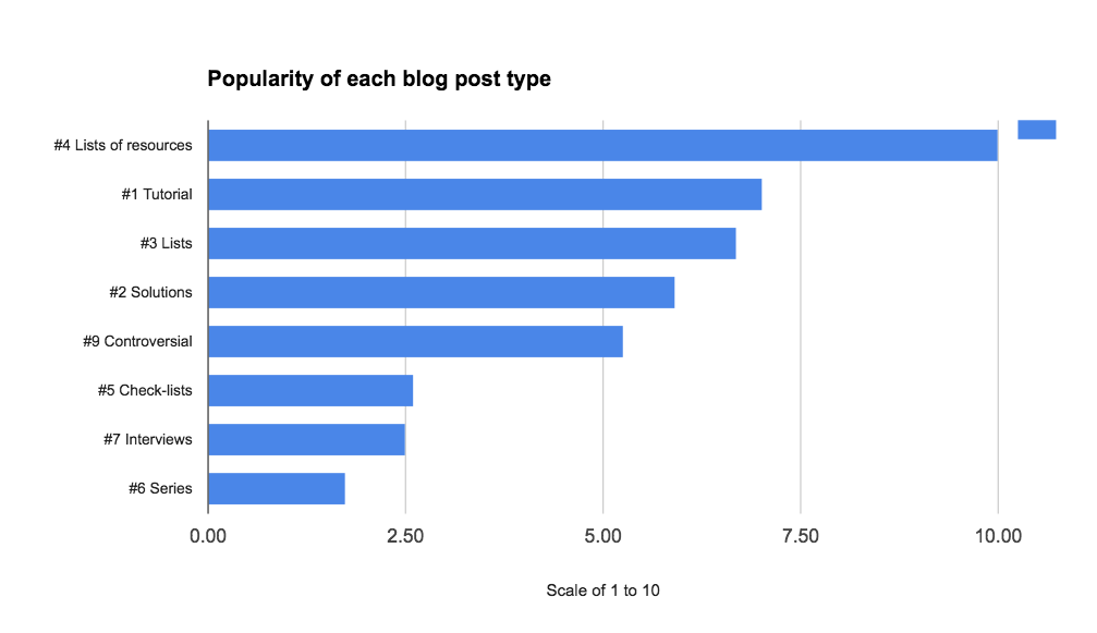 Popularity of each type of blog post