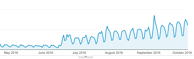 Nelio Software Google Analytics Screenshot