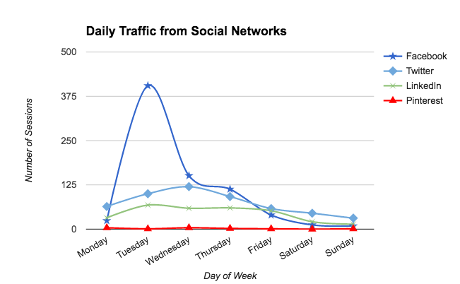 Daily traffic from social networks