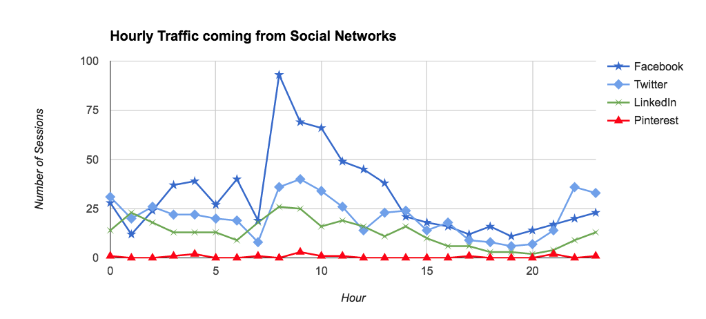 Hourly acquisition traffic from social networks