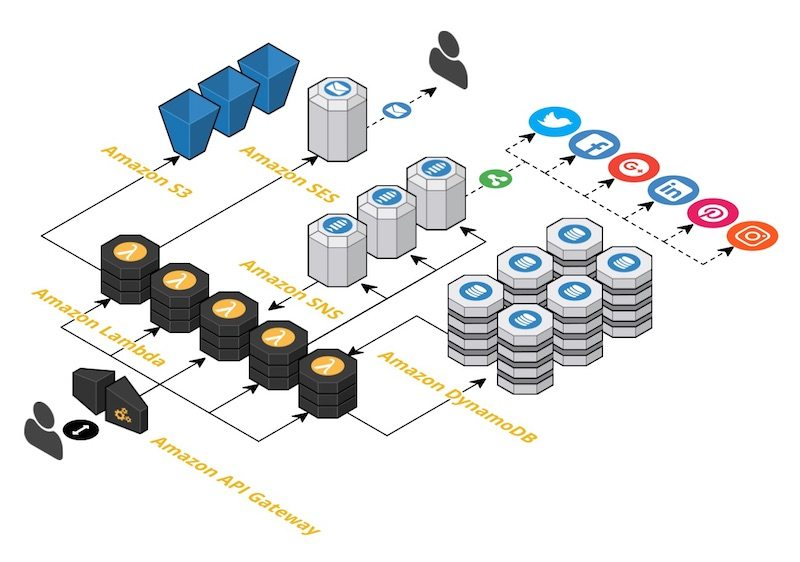 Architecture of Nelio Content in the cloud of Amazon Web Services.