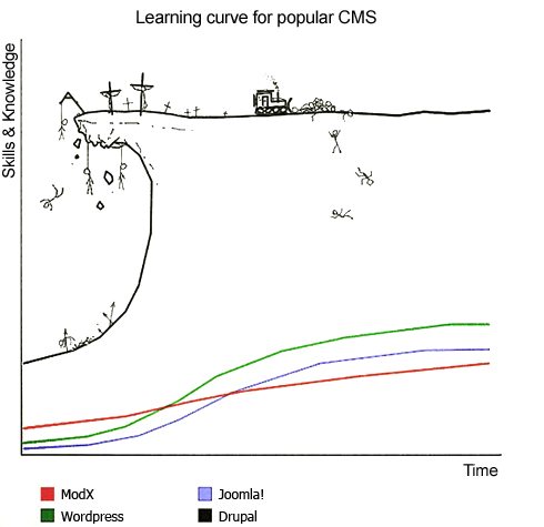 Drupal learning curve compared to other content management systems.