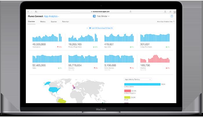 App Analytics by Apple