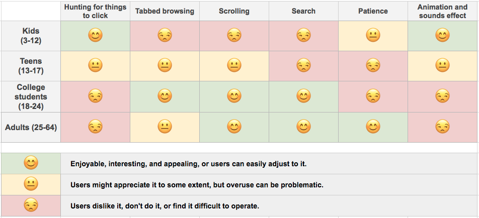 Designing Usability