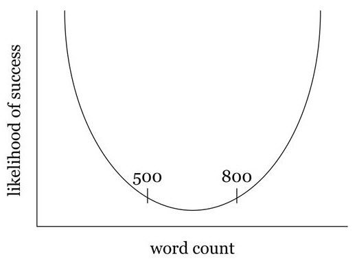 Likelihood of success in relation to word count