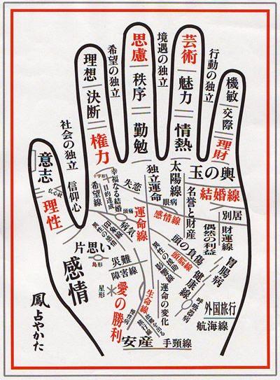 Chinese chiromancy