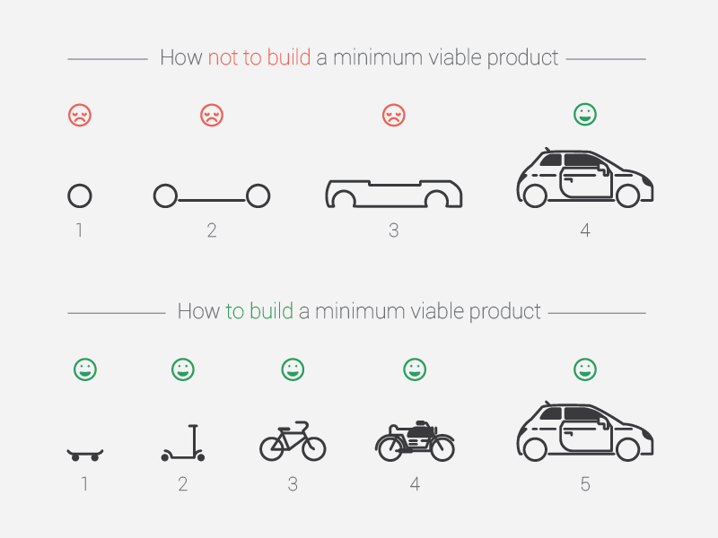 What a Minimum Viable Product Is and What It's Not