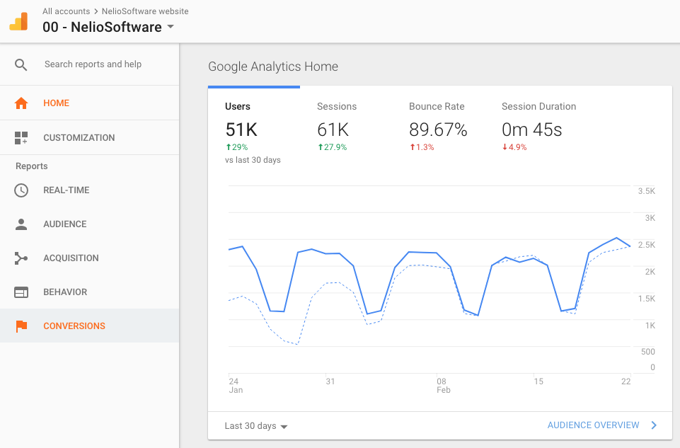 Screenshot of Google Analytics of Nelio Software