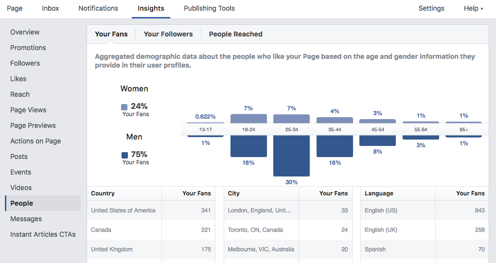 Facebook allows us to know demographics of a page's audience.