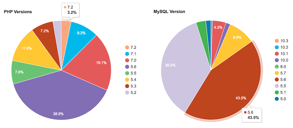 Usage statistics of PHP and MySQL versions in WordPress.