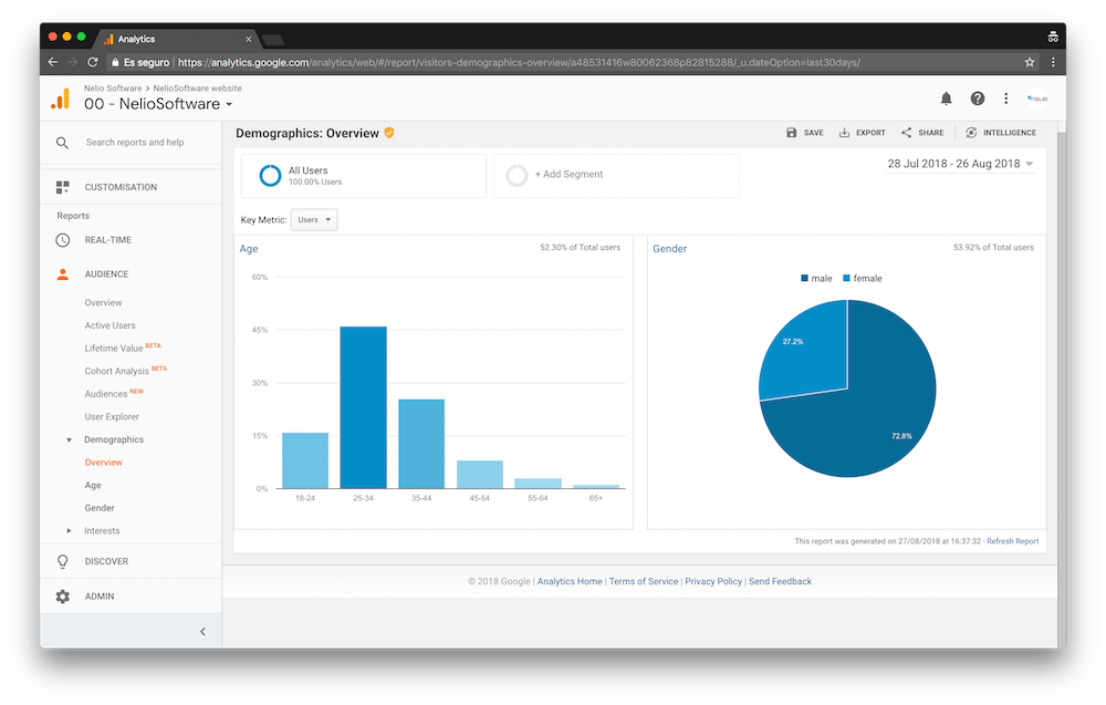 Google Analytics shows you a graph with the gender of your visitors.