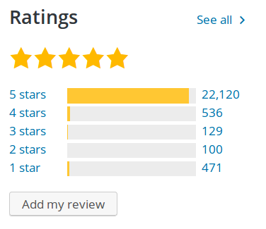 Yoast SEO Ratings at WordPress.org
