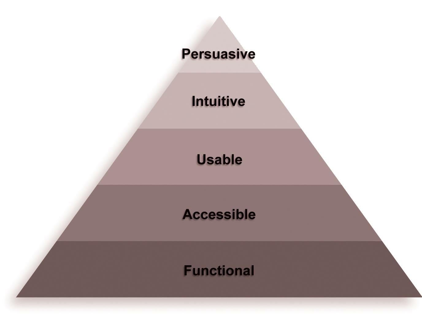 Eisenberg's web optimization pyramid.