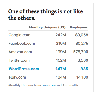 Difference between WordPress and other companies.