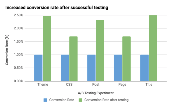 Bar chart with revenue improvement per test type