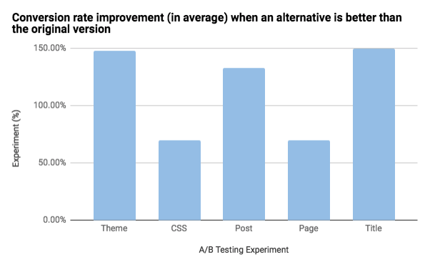 Bar chart with average conversion rate improvements per test type