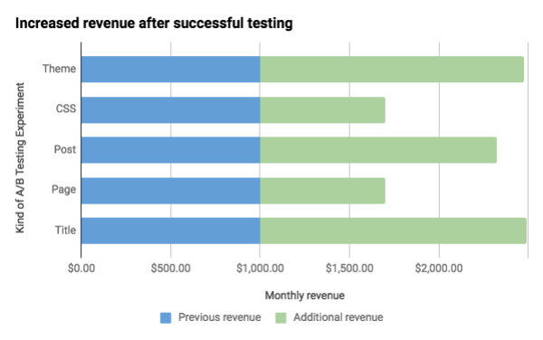Bar chart with revenue variation per test type