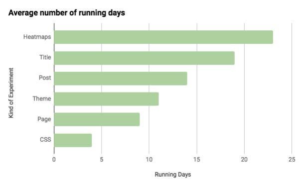 Bar chart with test duration (in days) per test type