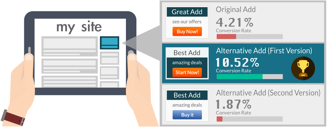 Depiction of a widget test in which each visitor sees a different widget set, resulting in different conversion rates