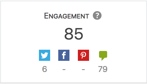 Detail of the engagement in the analytics of a post.