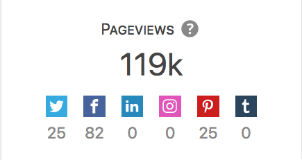 Detail of the pageviews in the analytics of a post.